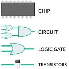 bilgisayar yapısı