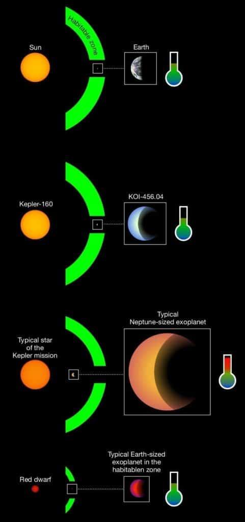 ötegezegenler-karşılaştırma