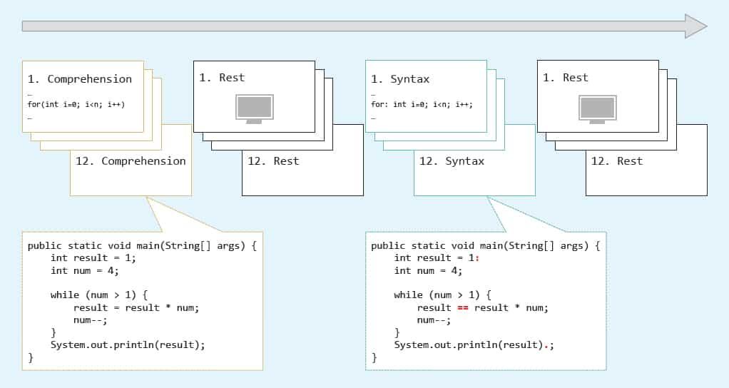 Programlama ve Konuşmanın deney dizaynı