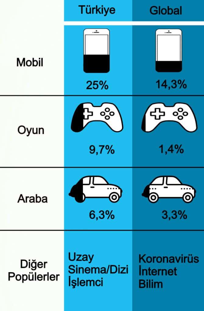 teknoloji siteleri kategori karşılaştırması