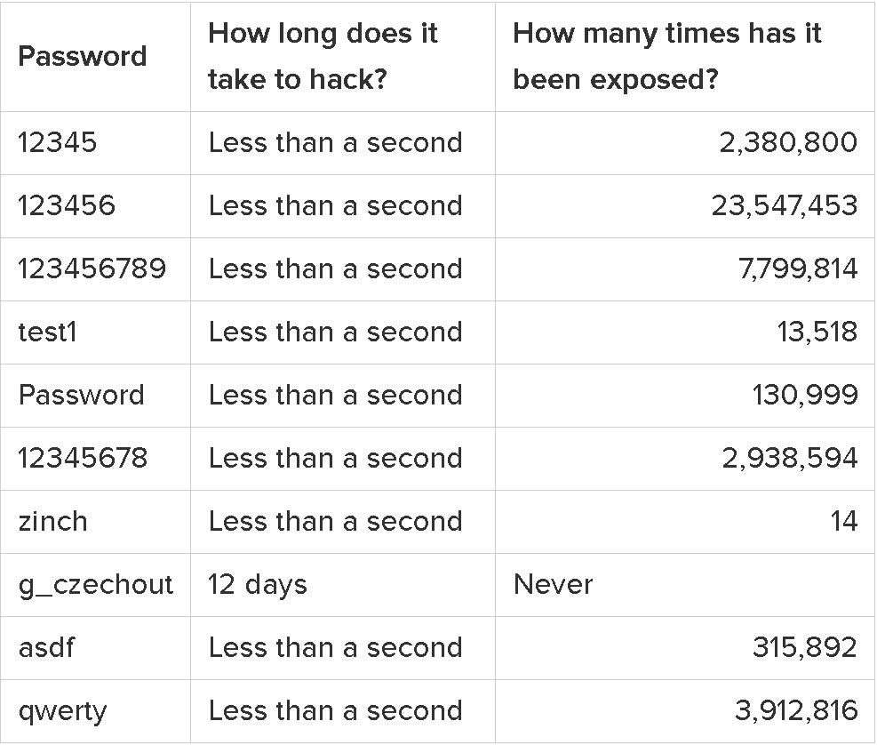 popüler şifrelerin kırılma süresi