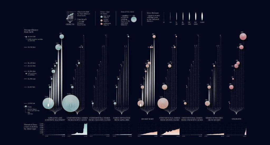 space-junk-veri-görselleştirmesi