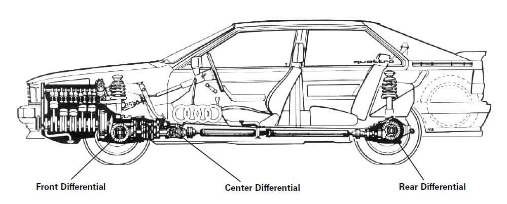 Audi Quattro AWD teknolojisi nedir?