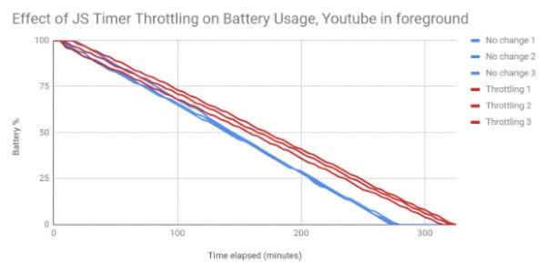Javascript zamanlayıcısının Youtube üzerindeki etkisi