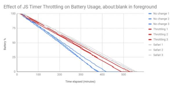 Chrome Javascript zamanlayıcısı özelliğiyle batarya ömrü 2 saat artıyor.