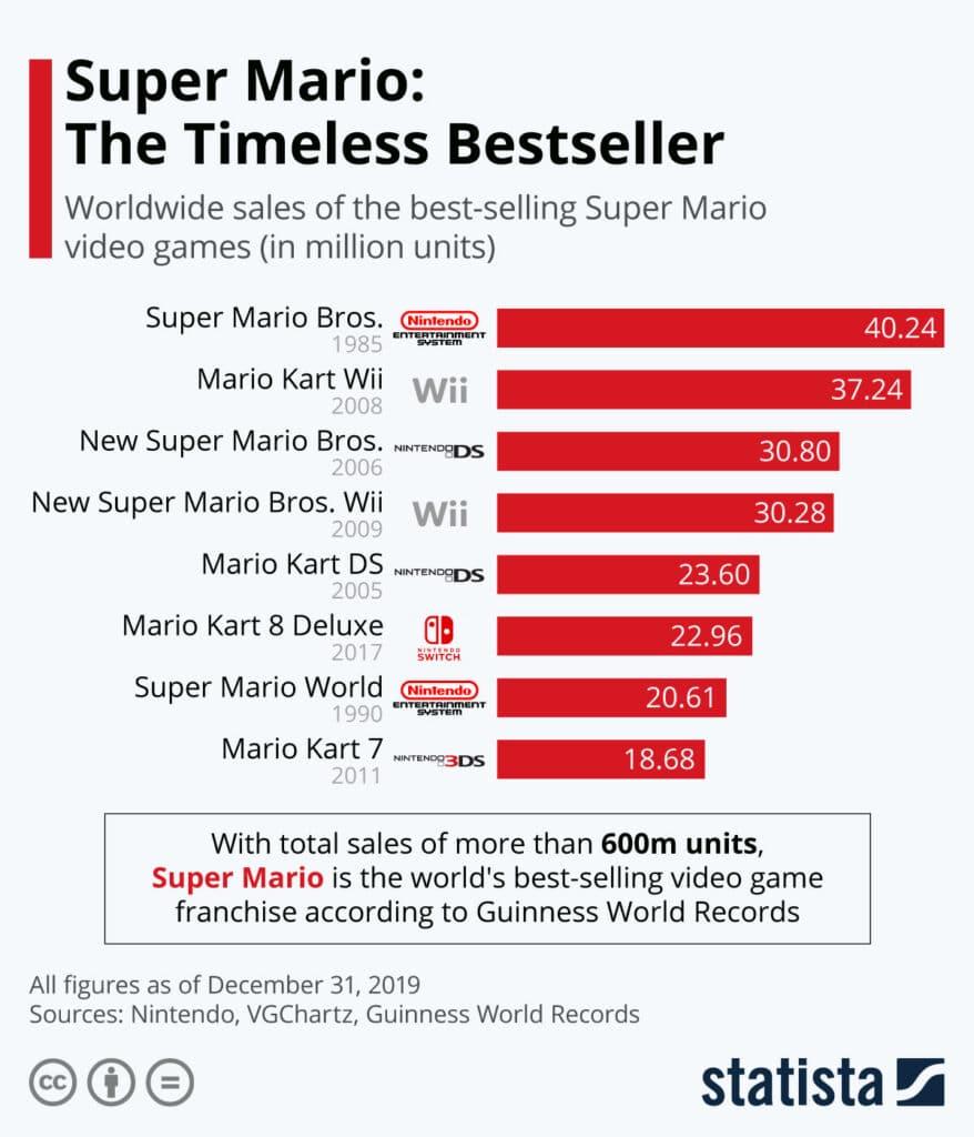 Mario dünyanın en çok satılan serisi