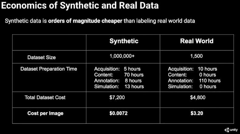 sentetik-veri-setleri-istatistik