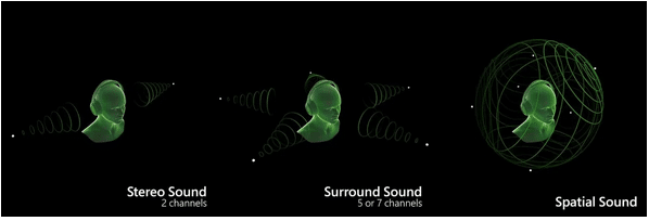 8D Ses Teknolojisi Nedir?