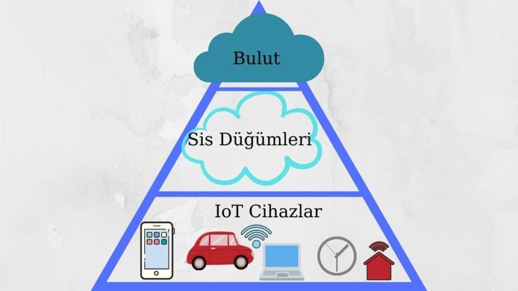 Bulut-sis-IoT-ilişkisi