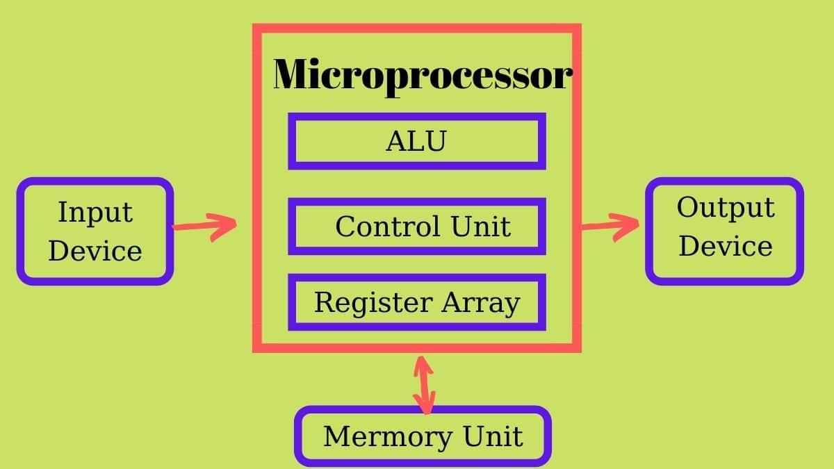 mikroişlemci-yapısı