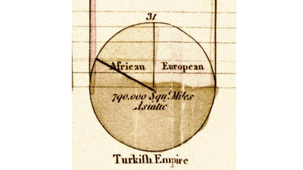 1789'dan önceki Türk İmparatorluğu oranları.