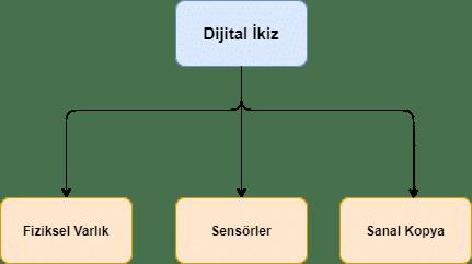 dijital-ikiz-teknolojisi-mimarisi