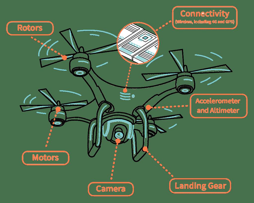 drone nasıl çalışır