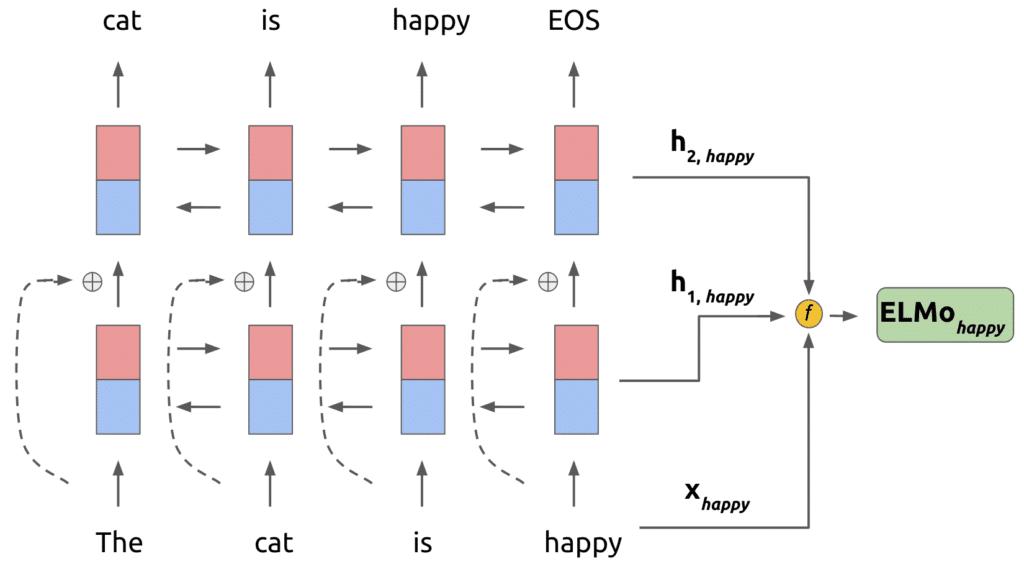 elmo-dil-modeli