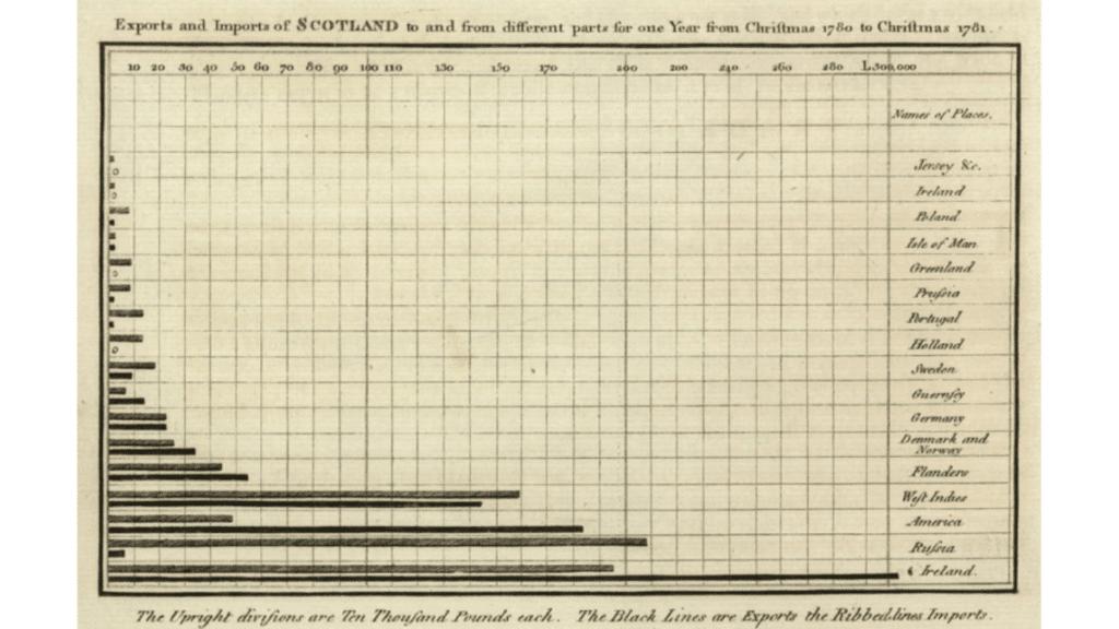 Playfair tarafından çizilmiş ilk çubuk grafik.