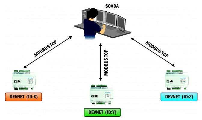 haberleşme protokolü
