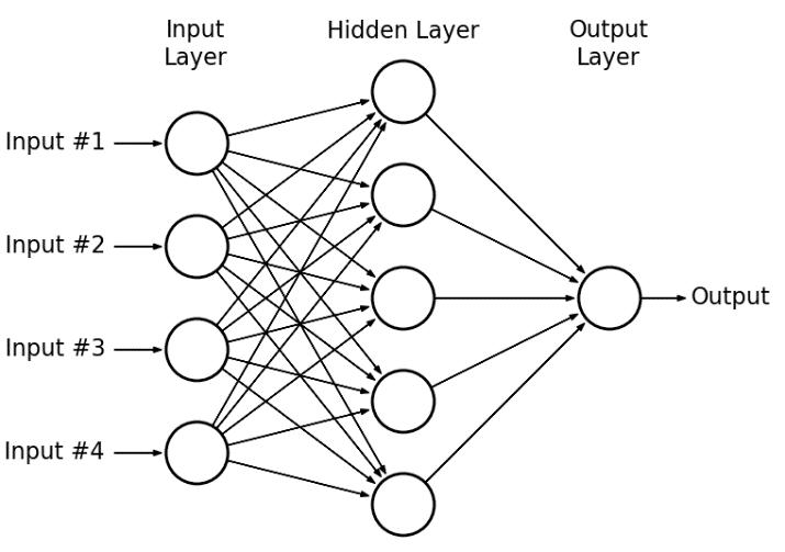 multilayer-perceptron