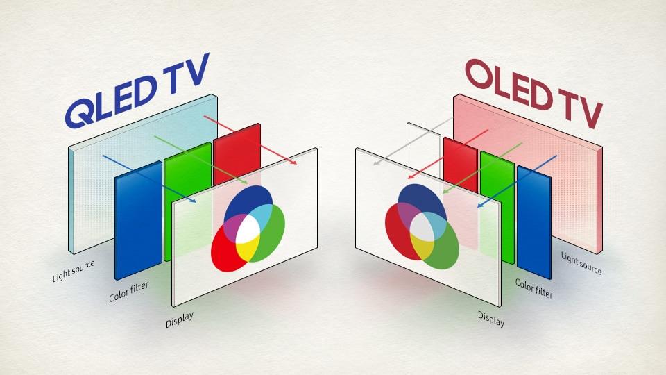 OLED ve QLED ekranların farkı