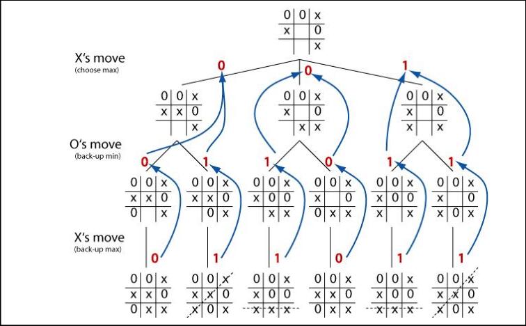min-max algoritması