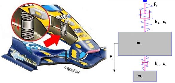 Formula-1-teknolojileri