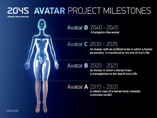 2045 Girişimi Planı