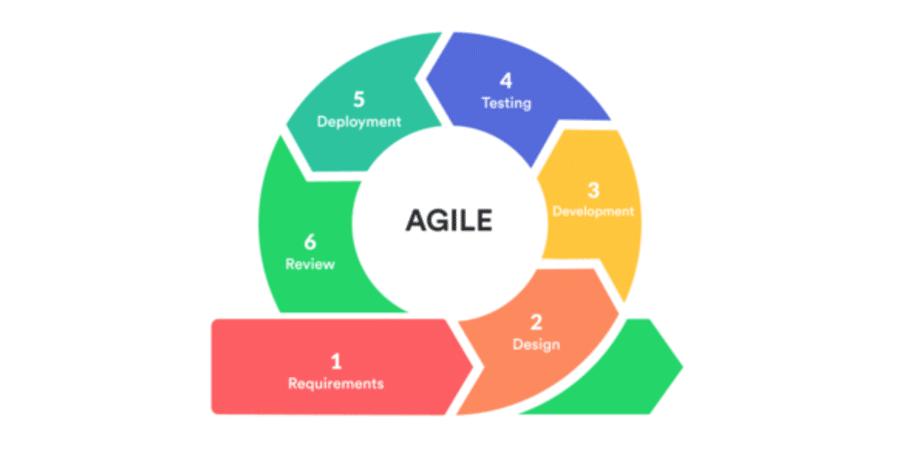 proje yönetimi: agile