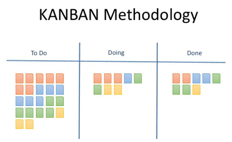 proje yönetimi: kanban