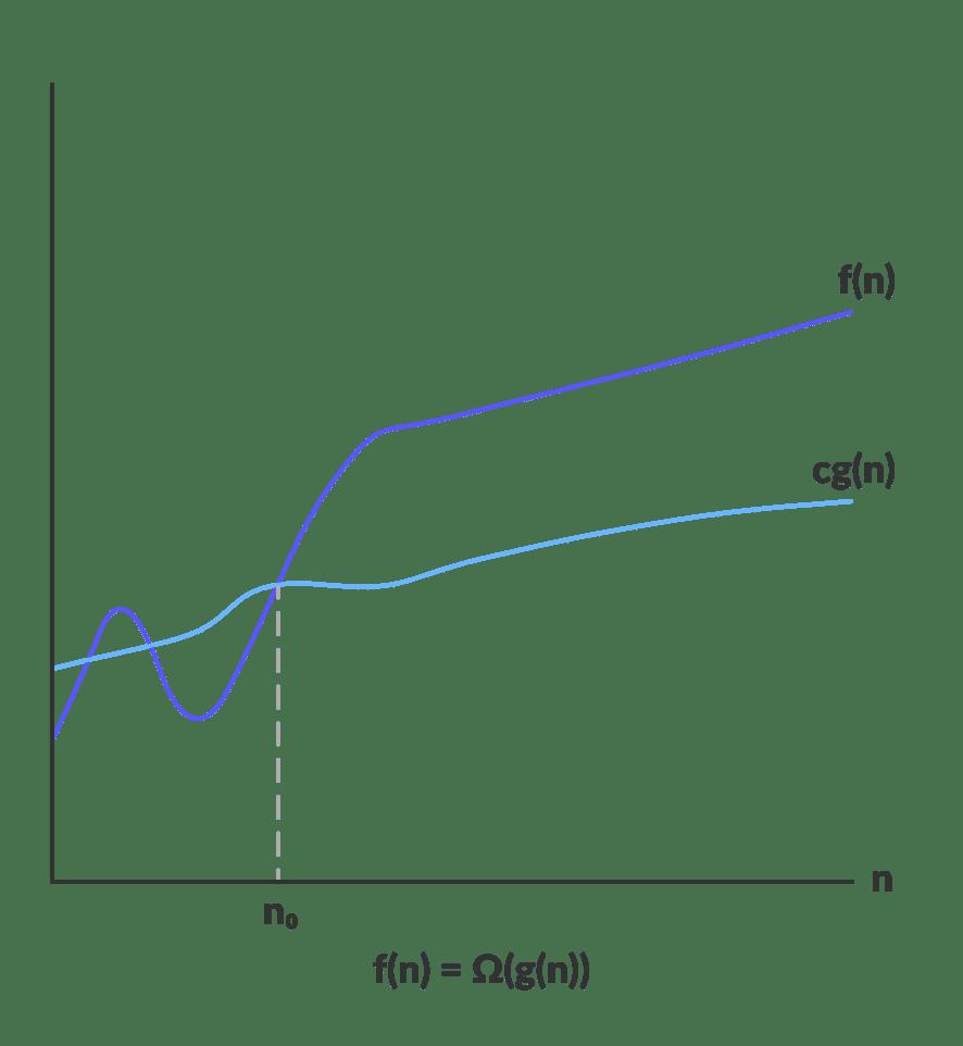 algoritma analizi : omega