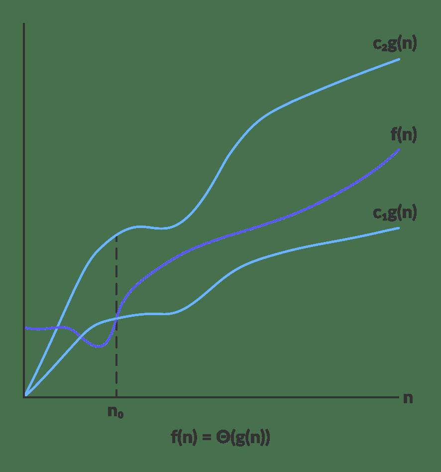 algoritma analizi: theta