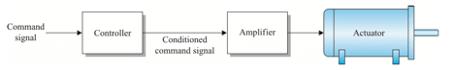 Açık Çevrim Hareket Kontrol Sistemleri