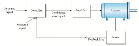 Kapalı Çevrim Hareket Kontrol Sistemleri