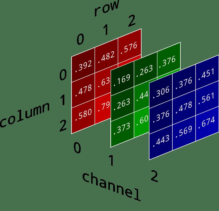 RGB-gorseller