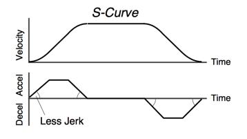 S-Rampa Hareket Profili