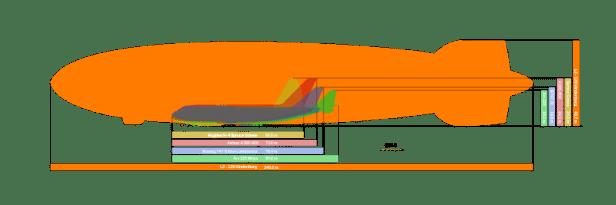 Zeplinlerin Boyutlarının Günümüz Roketleriyle Karşılaştırması