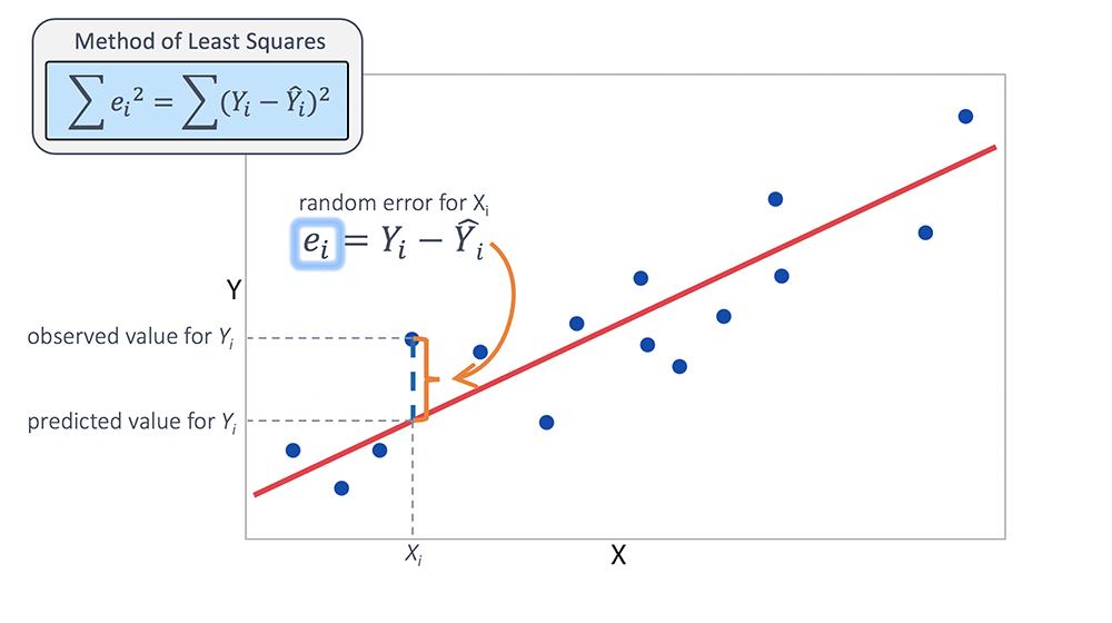 Hata İfadesini Açıklayan Bir Regresyon Modeli
