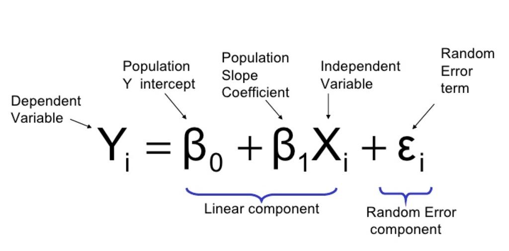 Doğrusal Regresyon Formülü