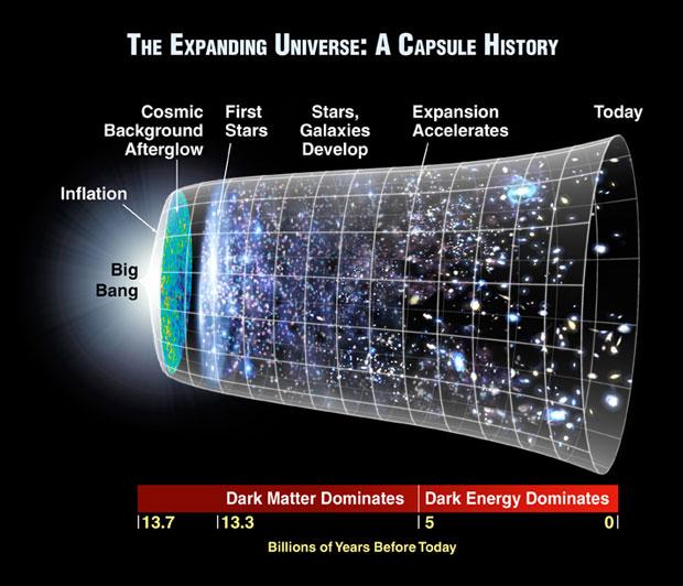 Karanlık Enerji Şeması