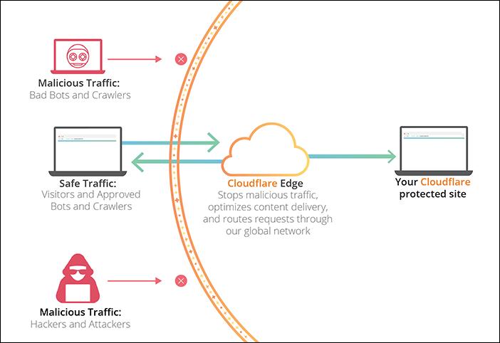 cloudflare-cdn-hizmeti