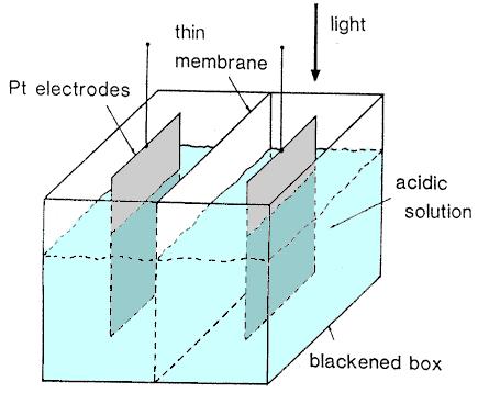 Fotovoltaik etki deneyi