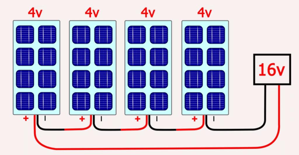 Güneş enerjisi sistemleri güneş paneli