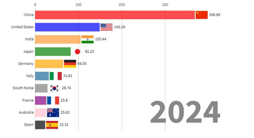 2024 yılına kadar planlanan kurulu güneş enerjisi