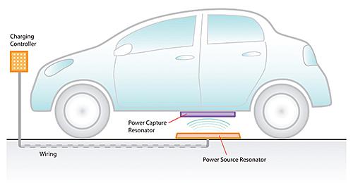 Delphi otomotiv kablosuz şarj sistemi çalışma mantığı
