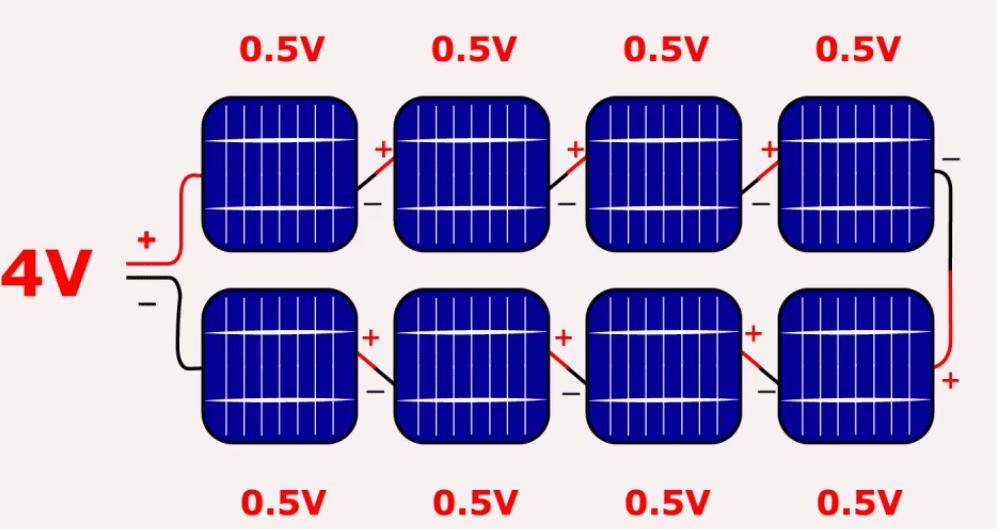 Güneş hücrelerinin seri bağlanması ile elde edilen panel