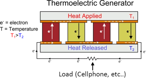 Termoelektrik jeneratör şematik gösterimi