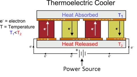 Termoelektrik soğutucu şematik gösterimi