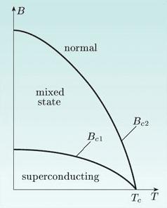 Tip 2 süperliletkenlerin süperiletkenlik grafiği