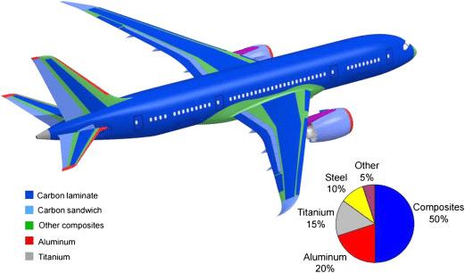 Uçak gövdesinde kullanılan malzeme oranları