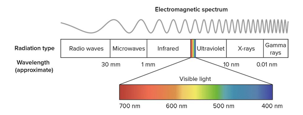 Elektromanyetik spektrum görseli