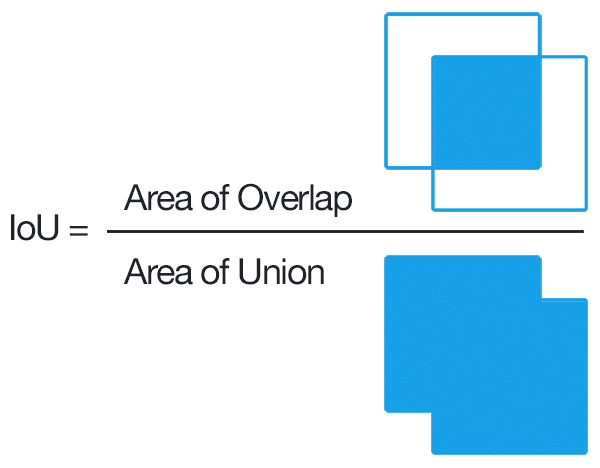 Intersection-over-union