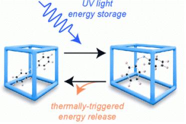 MOF temelli malzemede enerji dönüşümü